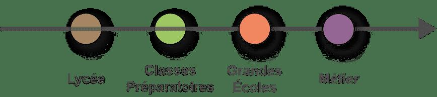orientation Grandes Écoles et Métiers