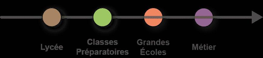 schéma du parcours de formation Lycée et Classes Préparatoires visibles
