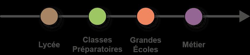 schéma du parcours de formation Lycée, Classes Préparatoires, Grandes Ecoles, Métiers
