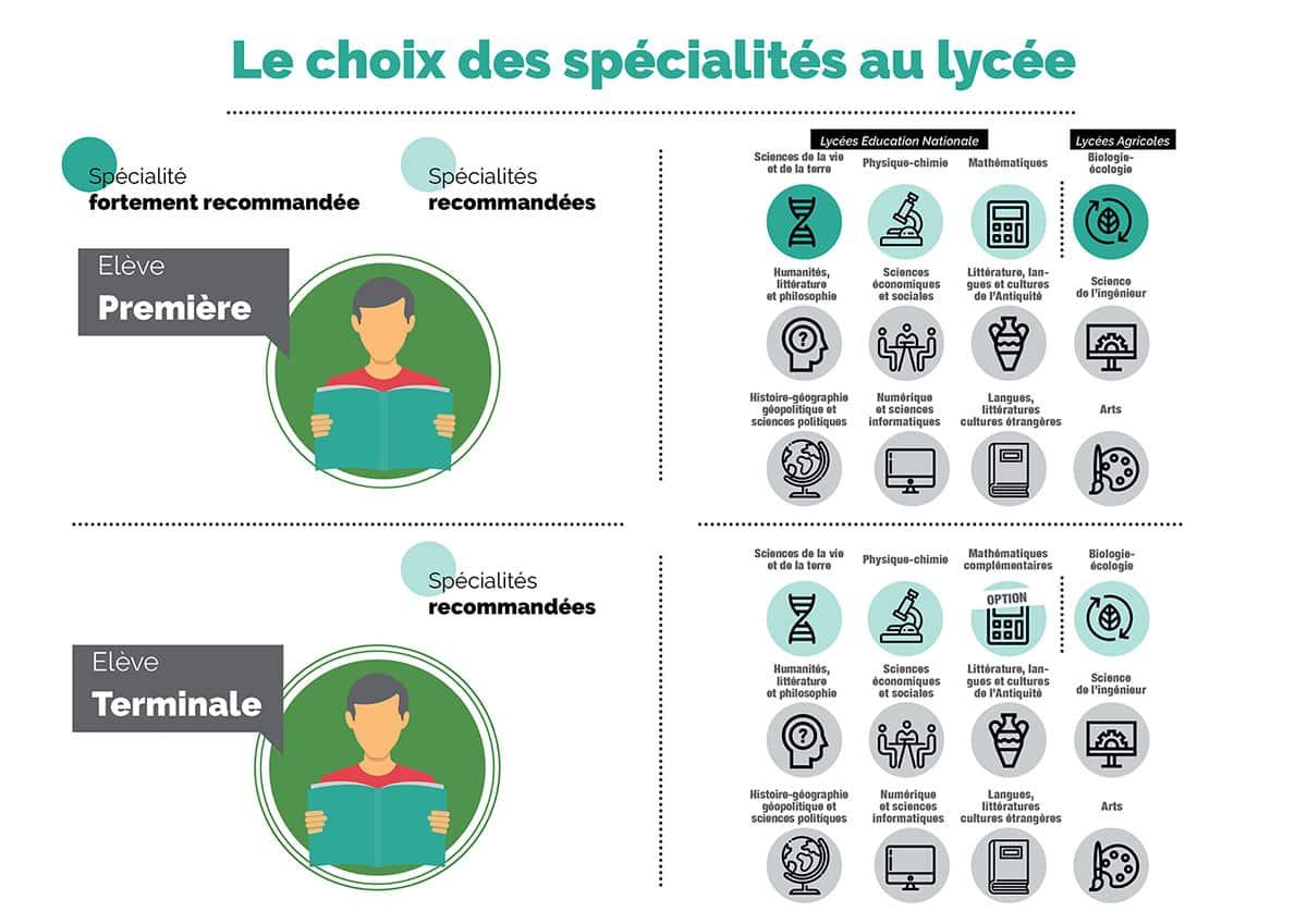 Parcoursup information Véto